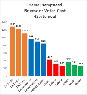 Boxmoor DBC 2nd May Votes Cast