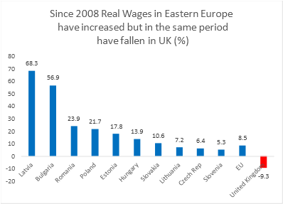Real Wage Growth in Europe 2008 - 2016